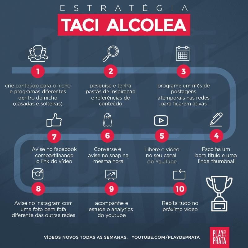 Estratégia de vídeos da Taciele Alcolea
